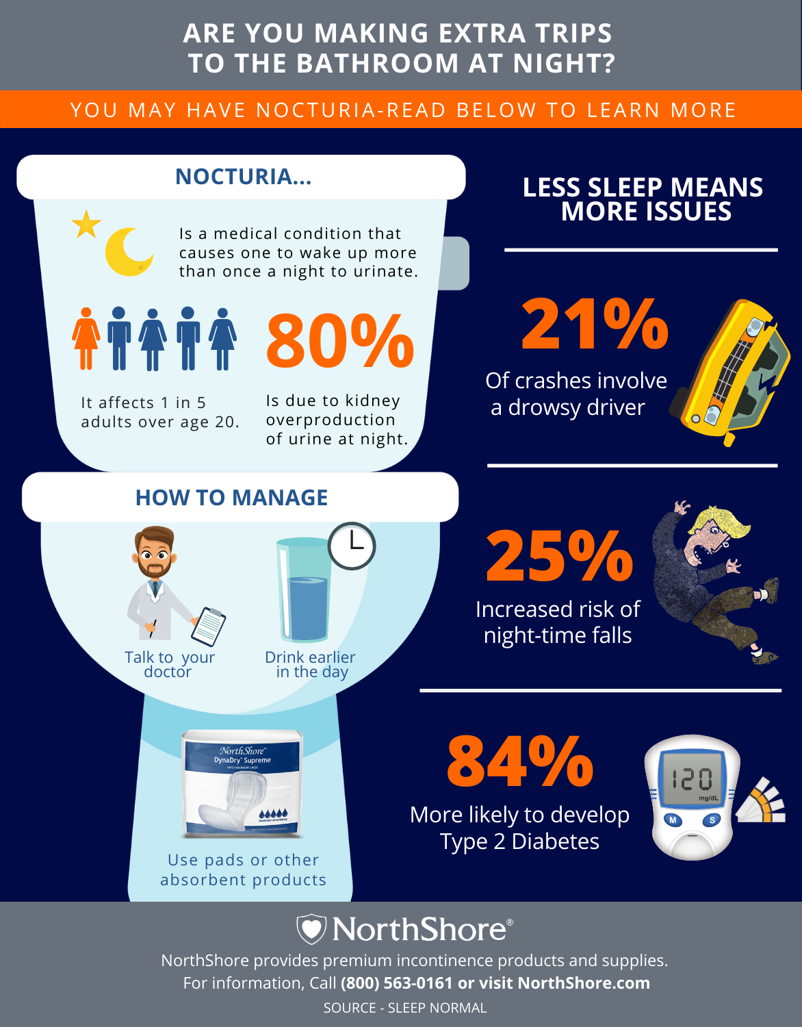 Nocturia infographic with stats and incontinence products that can help