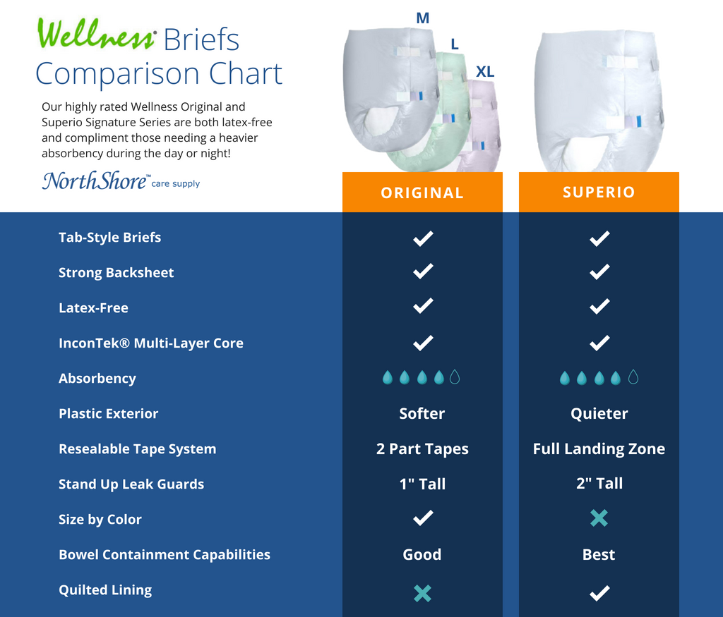 Wellness Comparison Chart Thicker Font.png