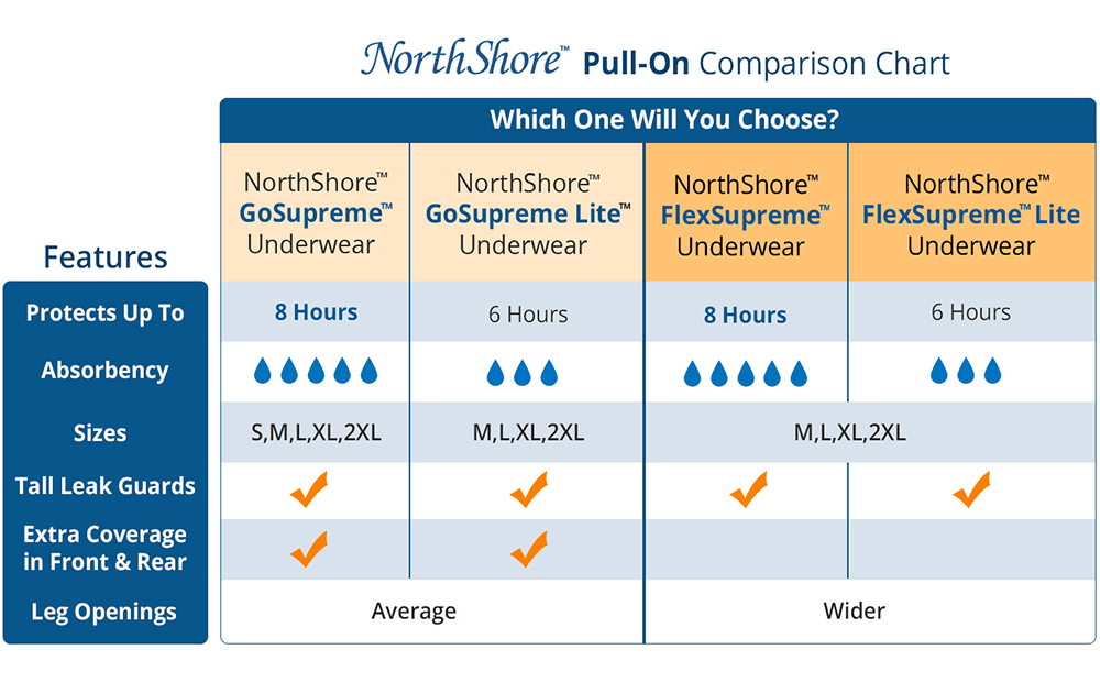 NorthShore Pull-On Underwear Comparison Chart