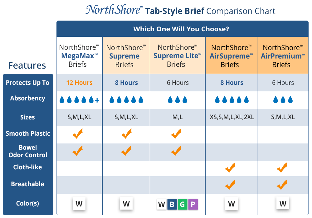 NorthShore Tab-Style Briefs Comparison Chart