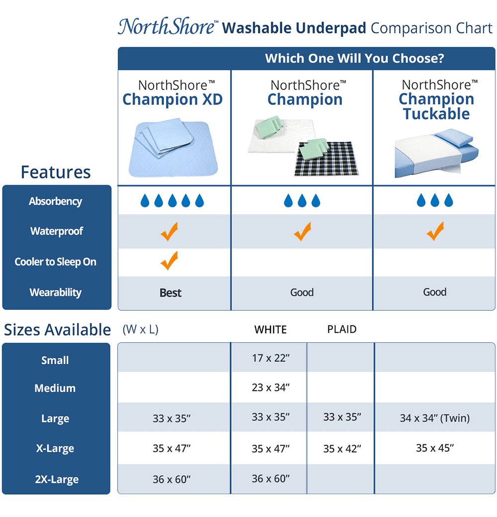 NorthShore Washable Underpads Comparison Chart